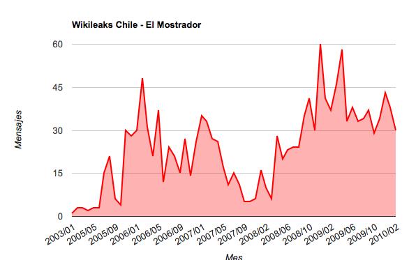 Flujo de mensajes enviados de la Embajada de Estados Unidos en Santiago (click sobre mapa para revisar detalle)