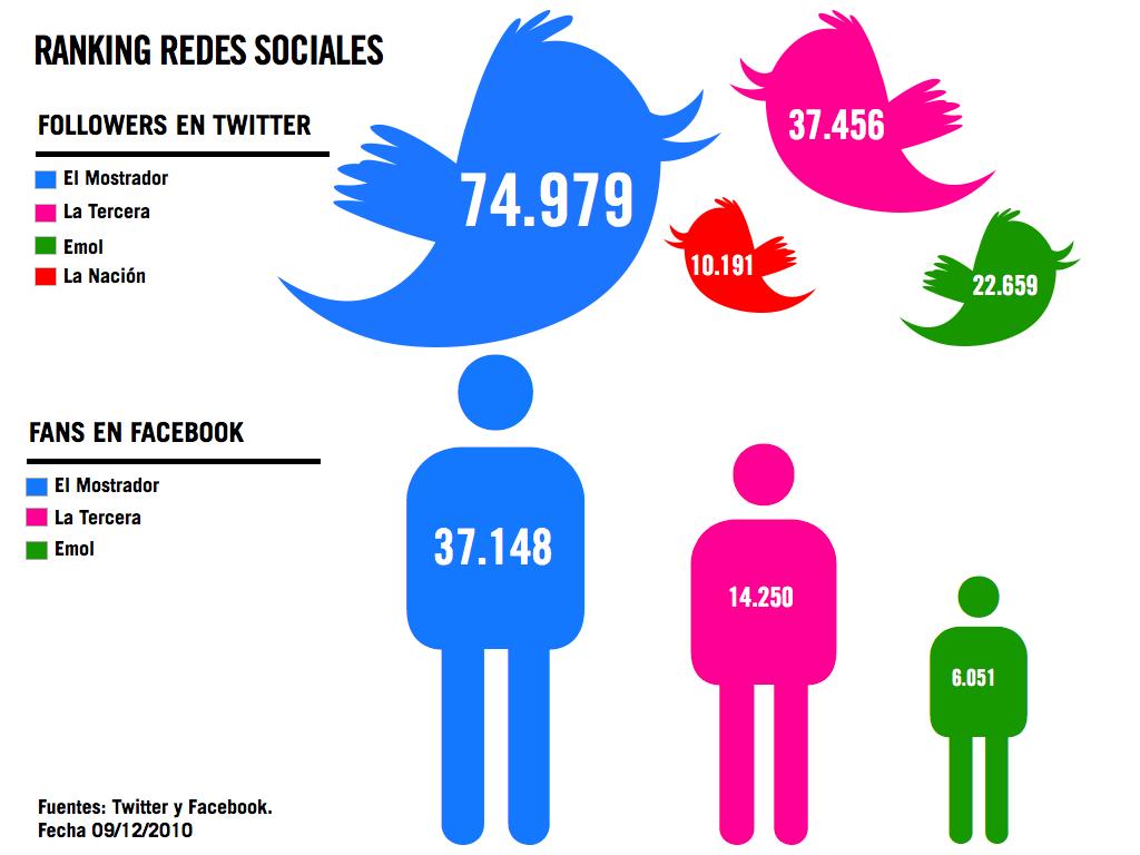 Infografia-Redes-Sociales-Diarios-Chilenos-Diciembre-2010.001