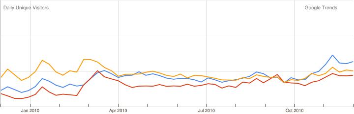 Gráfico comparativo de búsquedas de últimos 12 meses. ElMostrador.cl en azul, Radiobiobio.cl en rojo, Lanacion.cl en amarillo