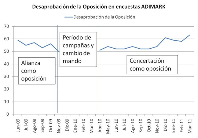 Desaprobación Adimark