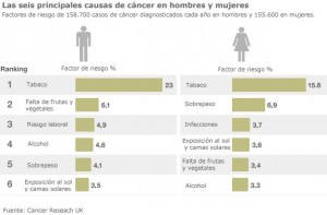 Grafico Cancer
