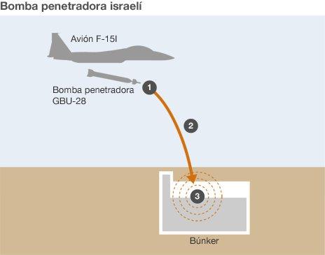 BBC2120227175309_israel_iran_buster_bunker_spanish