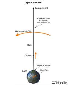La idea es conectar con un cable una estación espacial con el planeta Tierra para que por el suba el ascensor espacial.