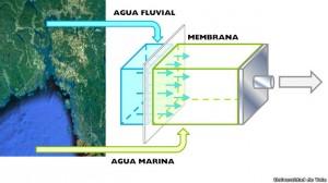 El flujo de agua dulce hacia el agua salada de mar produce un incremento de presión que mueve a su vez una turbina.