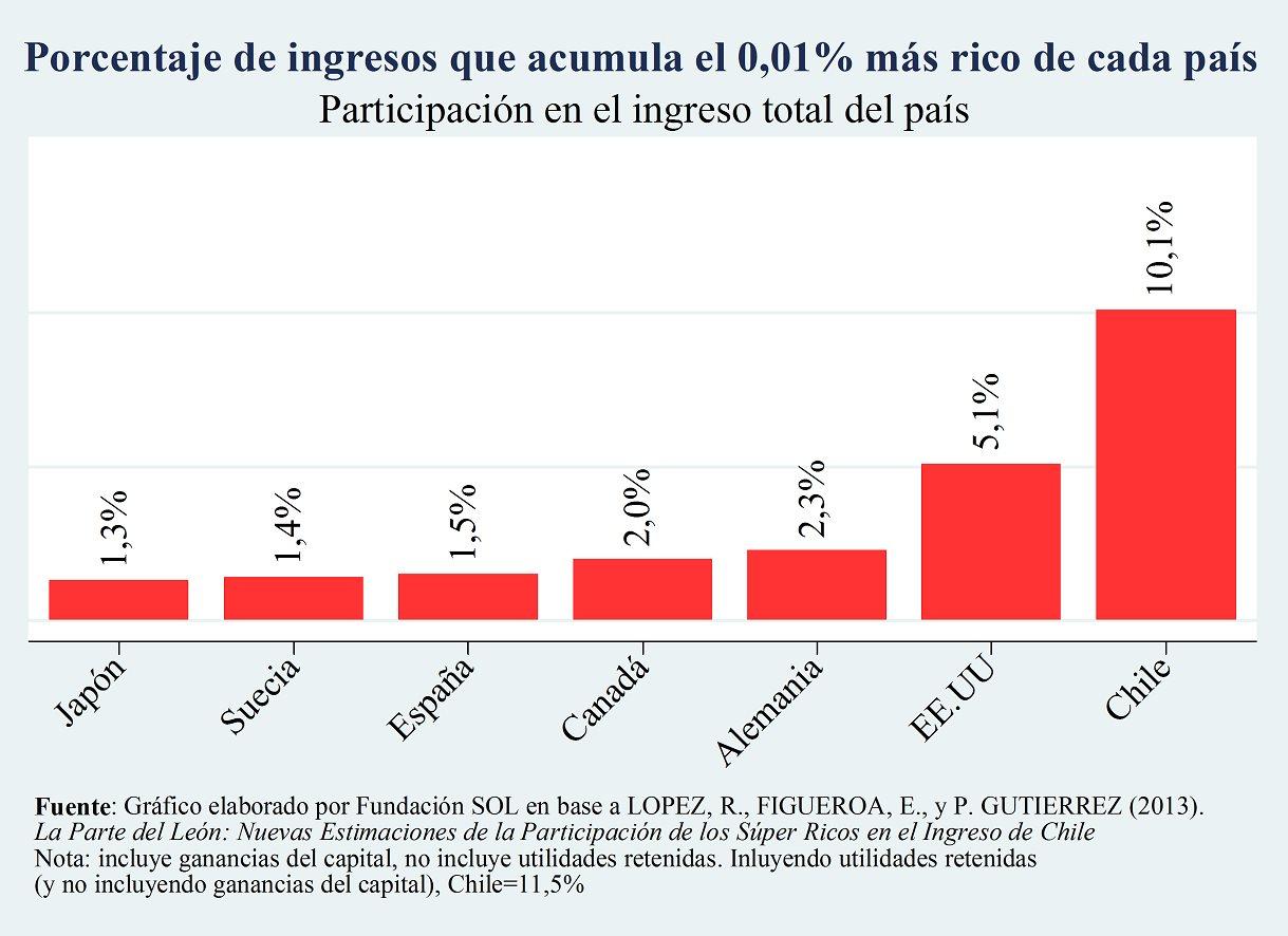 Necesito argumentos, datos y discurso para defender que estos países no son los mejores del mundo - Página 3 Gr%C3%A1ficos-SuperRICOS
