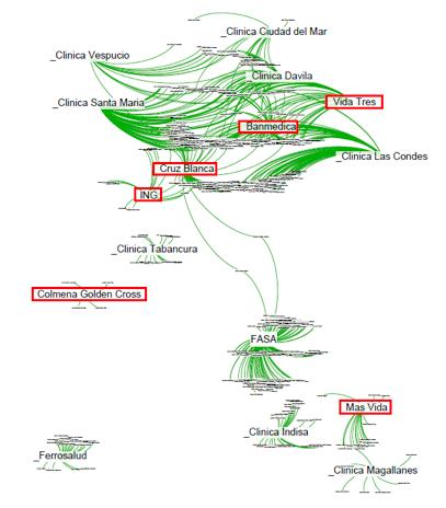 La estructura social de la alta gerencia de la salud privada en Chile 1982-2010