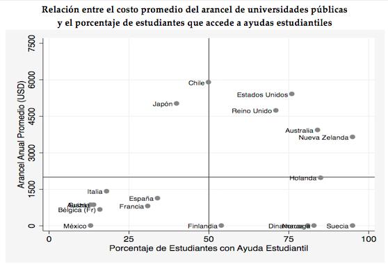 (1) Valores en USD ajustados por PPP. (2)En el caso de Chile, la representatividad se logra incorporando las universidades públicas y privadas, dado el alto porcentaje de la matrícula del sector privado.