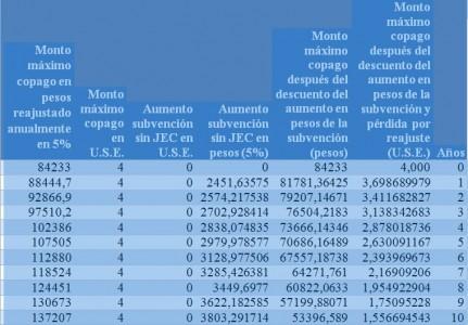 Fuente: Elaboración propia en base a DFL 2, 1998, Ministerio de Educación y montos de subvención.