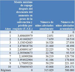 Fuente: Elaboración propia en base a datos del Mineduc 2012.