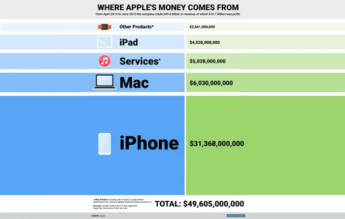 Las cifras que revelan lo vulnerable que es Apple al iPhone