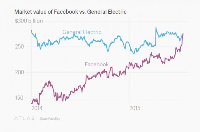 Hasta que llegó el día: Facebook ya es más valioso que General Electric