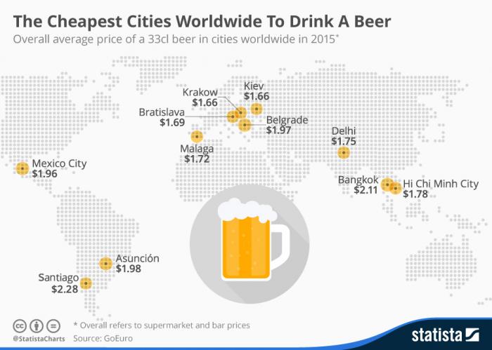 Santiago se mantiene como uno de los lugares más baratos para tomar cerveza en el mundo, pese a alzas por la Reforma Tributaria