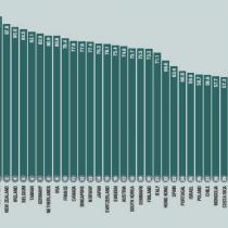 Según The Economist, Chile es el país que mejor cuidado da a sus ancianos en Latinoamérica, 27° en el mundo