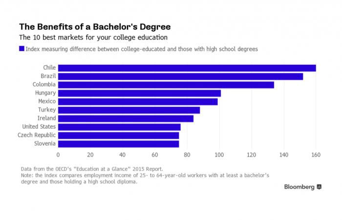 Un profesional en Chile gana 160% más que alguien sin título, la diferencia más grande de la OCDE