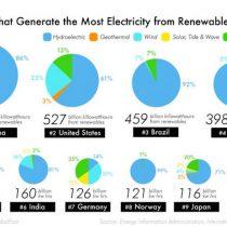 Los TOP 10 en generar electricidad de energías renovables no convencionales