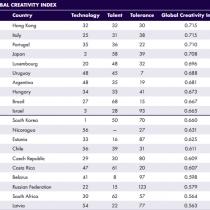 Frente a la crisis científica, Chile es el 4° sudamericano en el índice de creatividad mundial