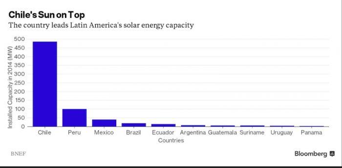 Energía Solar - Chile