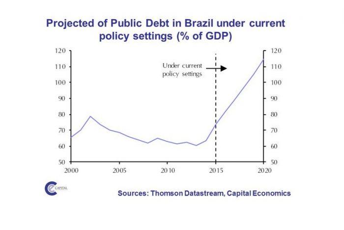 Deuda pública de Brasil llegaría a 120% del PIB en 2020, con o sin Dilma