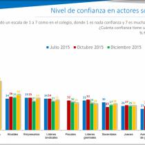 Crisis de confianza: académicos y periodistas, únicos que alcanzan sobre 50% de percepción positiva entre chilenos