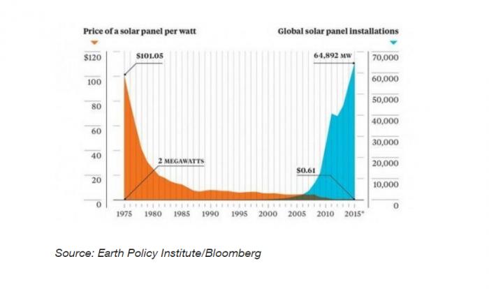 La evolución precio/watts que tiene a la energía solar en camino a dominar el mundo