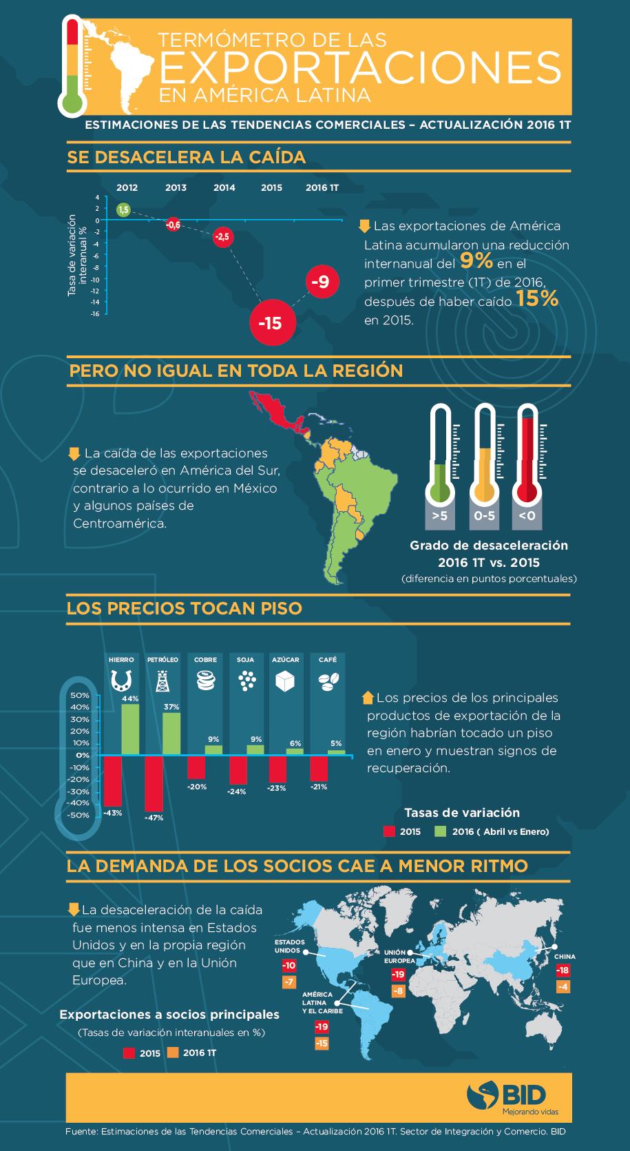 INFOGRAFICO Estimaciones de las exportaciones español