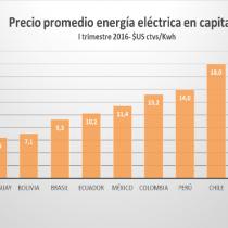 A pesar del boom de las ERNC, tarifas eléctricas en Santiago siguen entre las más altas de la región