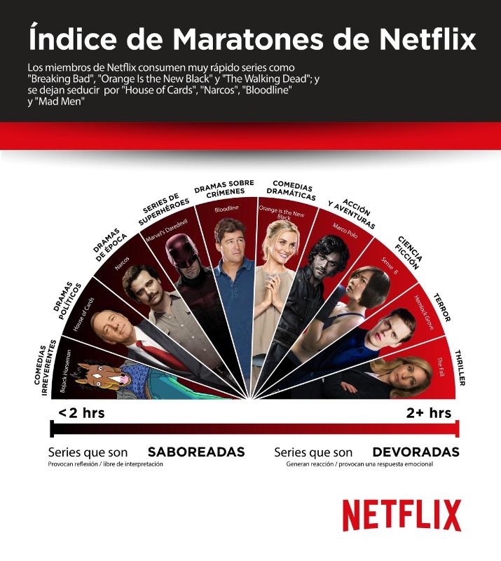Índice de Maratones de Netflix (PRNewsFoto/Netflix)