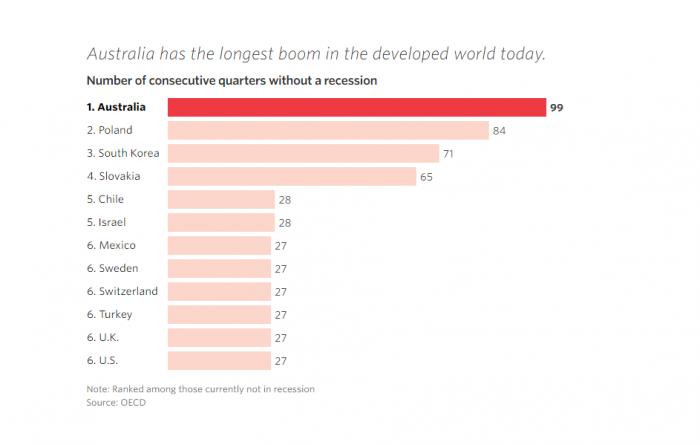 Chile es la quinta economía de la OCDE que lleva más tiempo sin una recesión