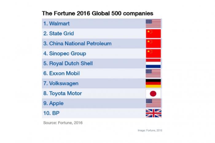 Walmart se mantiene en la cima de ranking Fortune 500, aunque las compañías chinas siguen al acecho