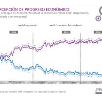 Cadem: 90% de los chilenos cree que la economía está estancada o retrocediendo