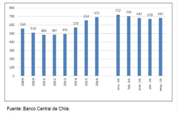 chart urriola 3