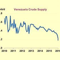 Se profundiza crisis en Venezuela: producción de petróleo cayó a su nivel más bajo en 13 años