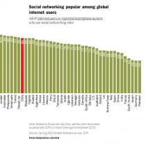 No es cuestión de millenials: de acuerdo a Pew, adultos chilenos están entre los que más usan redes sociales en el mundo