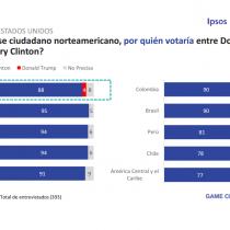 Chile es el segundo país de la región donde mayor número de líderes de opinión votarían por Donald Trump en elecciones de EE.UU.