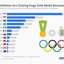 Los millonarios bonos que pagarán los países a sus deportistas que consigan medallas de oro