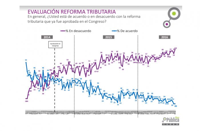 Cadem: Reforma Tributaria alcanzó mayor rechazo desde que se realiza el registro