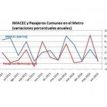 La singular correlación entre la desaceleración económica y el número de pasajeros de Metro
