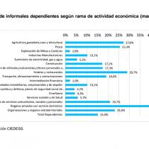 Así se ve la informalidad laboral por sectores económicos en Chile
