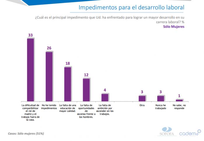 Dependencia en casa y falta de educación de calidad, principales impedimentos de mujeres chilenas para desarrollarse en sus trabajos