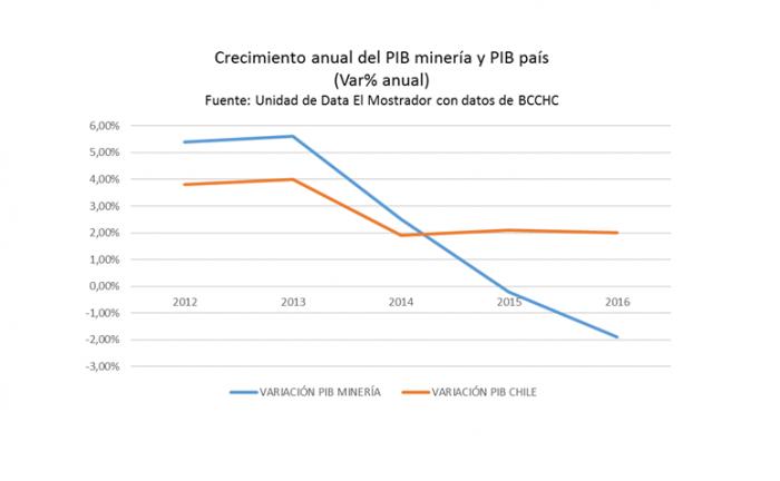 El impacto en el PIB de Chile cuando el cobre no deja