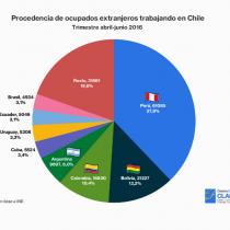 Trabajadores extranjeros en Chile estarían concentrados en trabajos que no desean hacer los chilenos, y peruanos siguen siendo mayoría
