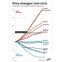 Por qué los precios de lo esencial se han disparado, mientras que el lujo es cada vez más barato