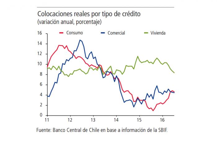 Uno de los pocos datos para ser optimistas acerca de la economía en el IPoM de septiembre