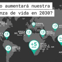 Estudio de la OMS determina que esperanza de vida aumentará tres años para el 2030