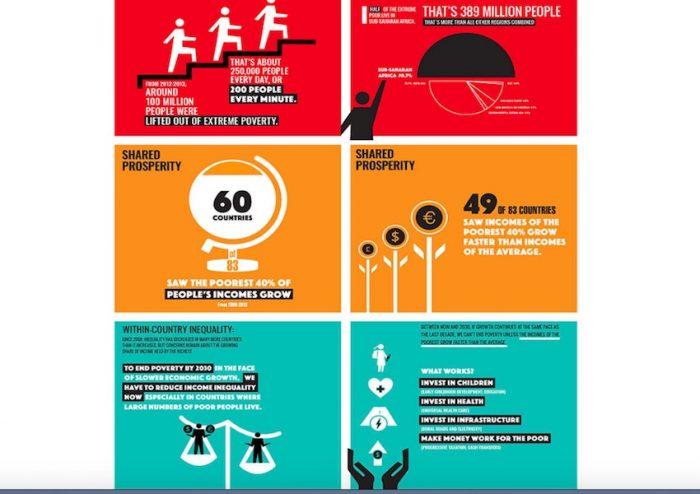 La nueva forma de medir la pobreza y la desigualdad del Banco Mundial en cifras