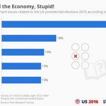 No es el sexo, es la economía: a tres semanas de las elecciones en EE.UU. eso es lo que indican las encuestas