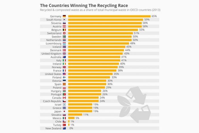Chile recicla solo el 1% de su basura, el penúltimo peor de la OCDE