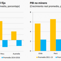 El cuadro que muestra caída de inversión en Chile y ciclo se compara favorablemente a economía donde no hubo reformas