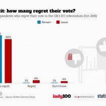 Más de un millón de votantes británicos estarían arrepentidos de haber elegido el Brexit