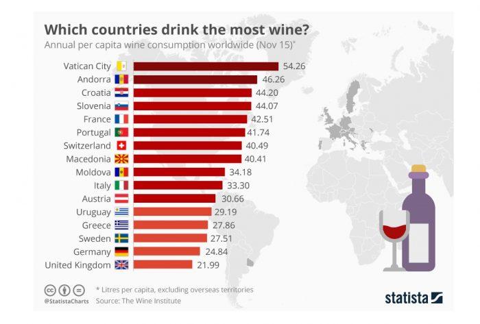 El Vaticano es donde más litros de vino per cápita se consume en el mundo